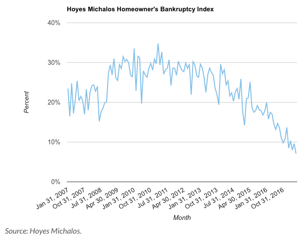 Figure 2: Hoyes Michalos Homeowner's Bankruptcy Index (January 2007 – December 2016) (Source: Hoyes Michalos)