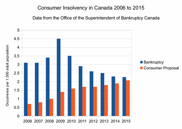 Figure 1: Consumer Insolvency in Canada (2006 - 2015) (Source: OCB)