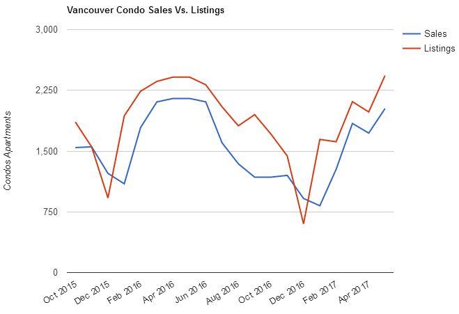 Vancouver Condo Sales vs. Listings (October 2015 - May 2017)