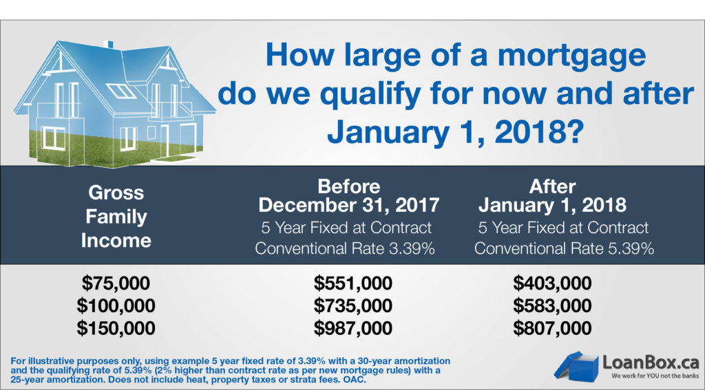 Nd Mortgage On Investment Property