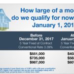 Will OSFI's New Mortgage Rules (Stress Test) Impact You?